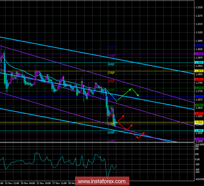 """GBP / USD. 12th of December. The trading system. """"Regression Channels"""". The pound continues to collapse"""