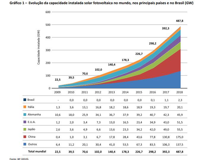 evolução do investimento em energia