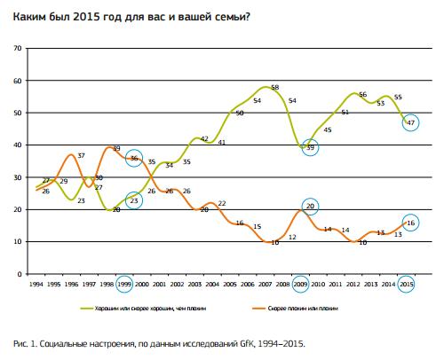 Как изменился российский потребитель за 15 лет