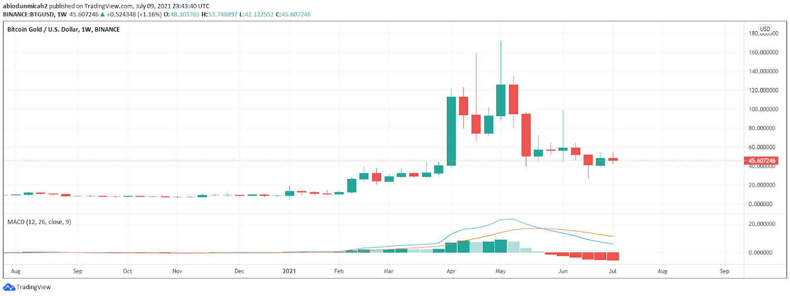 Bitcoin Gold Price Prediction 2021, 2023, 2025, and beyond 4