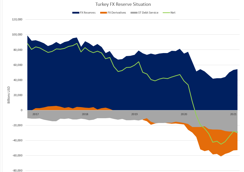5 year graph of Turkey Gross FX Reserves, ST Debt Service, Derivatives Position and net position in USD billions
