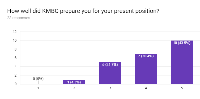 Forms response chart. Question title: How well did KMBC prepare you for your present position?. Number of responses: 23 responses.