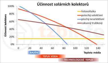Obrázek: Závislost účinnosti na teplotě média při standardních testovacích podmínkách