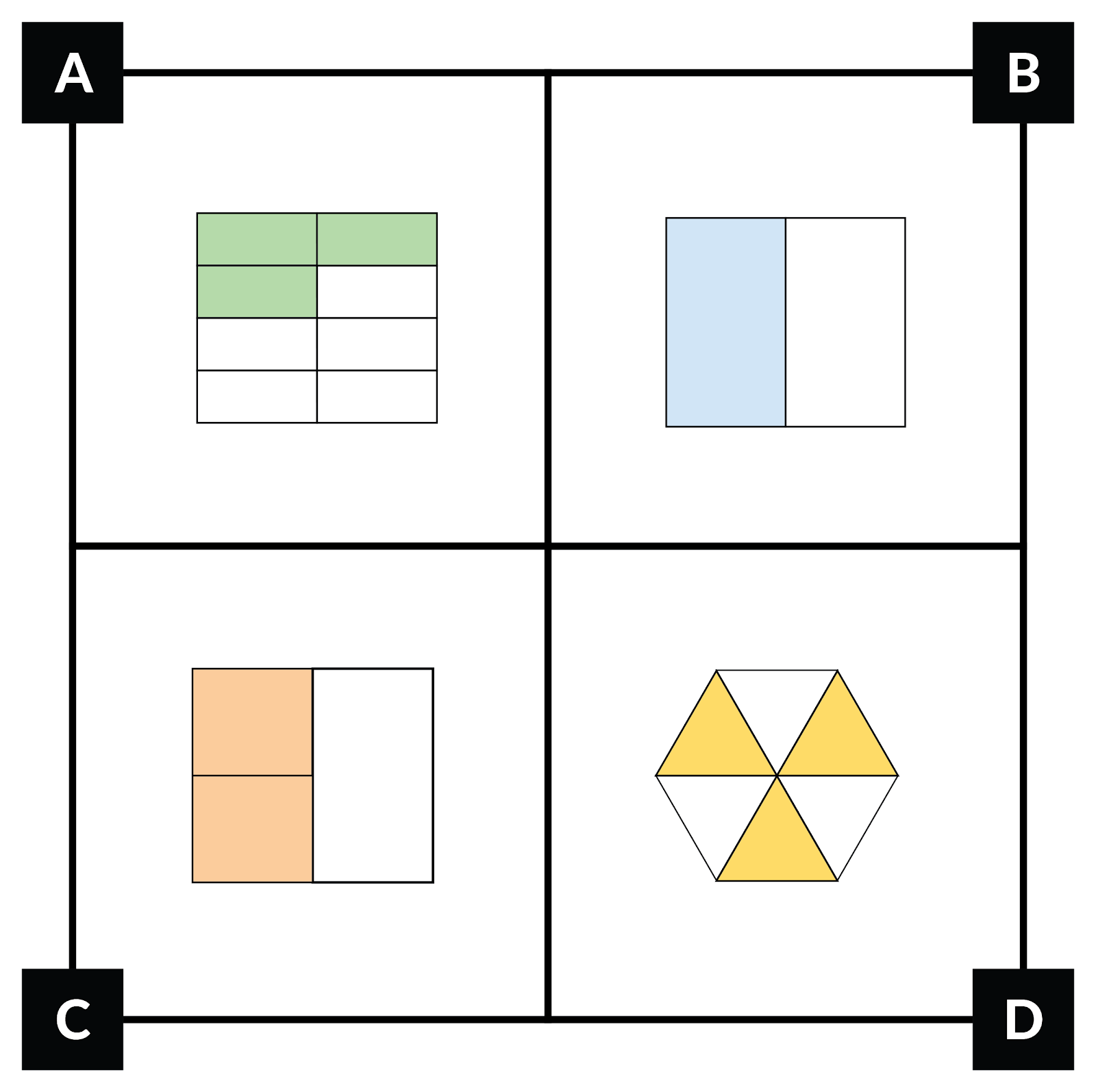 A. shows a square with 8 equal parts. 3 of the parts are shaded. B. shows a square with 2 equal parts. 1 part is shaded. C. shows a square with 3 parts. 2 parts together equal the third part these 2 parts are shaded. D. shows a hexagon with 6 equal parts. 3 parts are shaded.