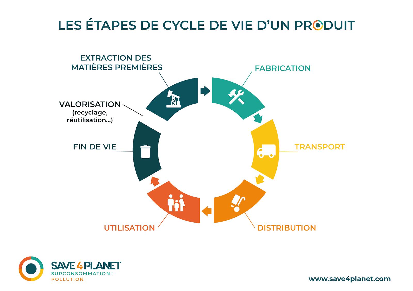 schéma cycle de vie d'un produit image