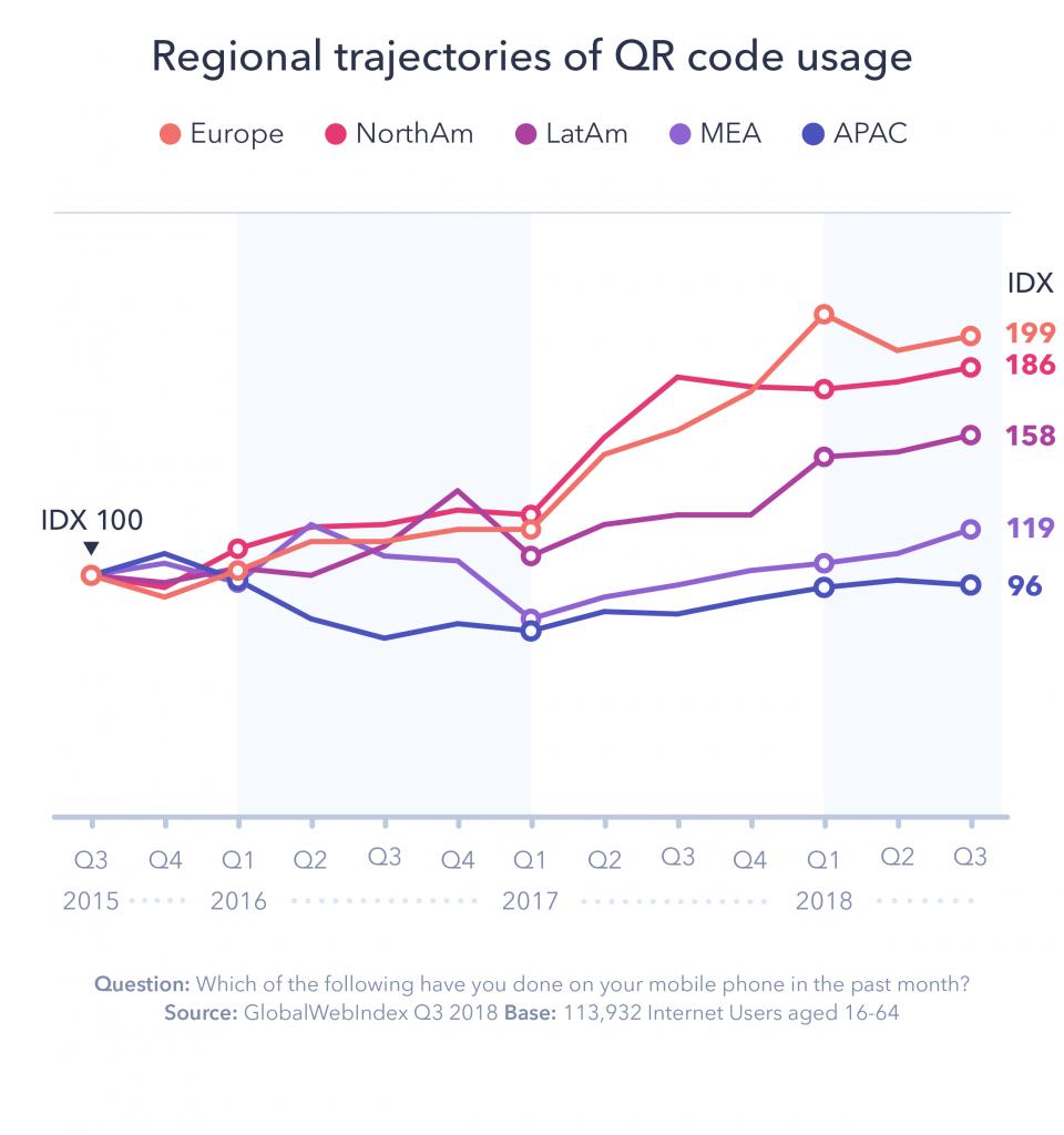 GlobalWebIndex's report on QR Code usage