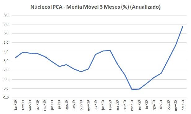 Gráfico apresenta Núcleos IPCA (média móvel de 3 meses – (%) anualizado). Período: janeiro/2019 a dezembro/2020.