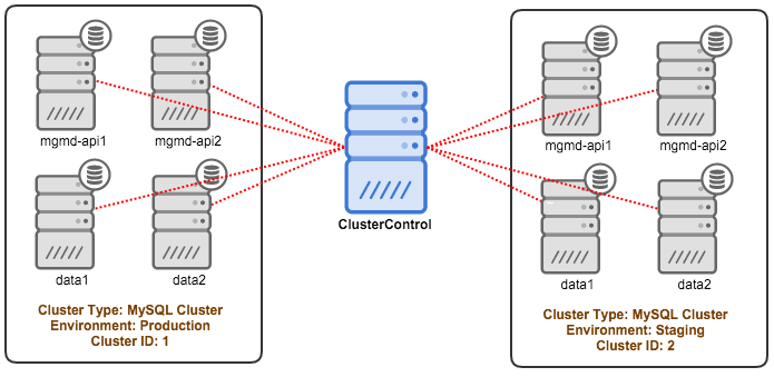 ClusterControl Tips & Tricks: Manage and Monitor your Existing MySQL NDB Cluster