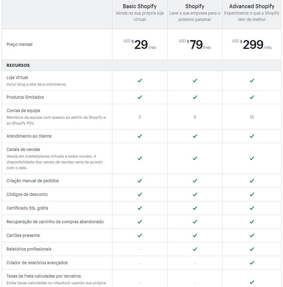 tabela de preços e recursos das assinaturas da Shopify