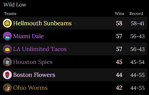 An image of the Wild Low Standings. First is the Hellmouth Sunbeams. 58 Wins. Record of 58 and 41. Second is the Miami Dale. 57 Wins. Record of 56 and 43. Third is the LA Unlimited Tacos. 57 Wins. Record of 56 and 43. Fourth is the Houston Spies. 45 Wins. Record of 45 and 54. Fifth is the Boston Flowers. 44 Wins. Record of 44 and 55. Sixth is the Ohio Worms. 42 Wins. Record of 44 and 55.