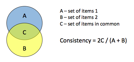 feedback analysis calculating consistency