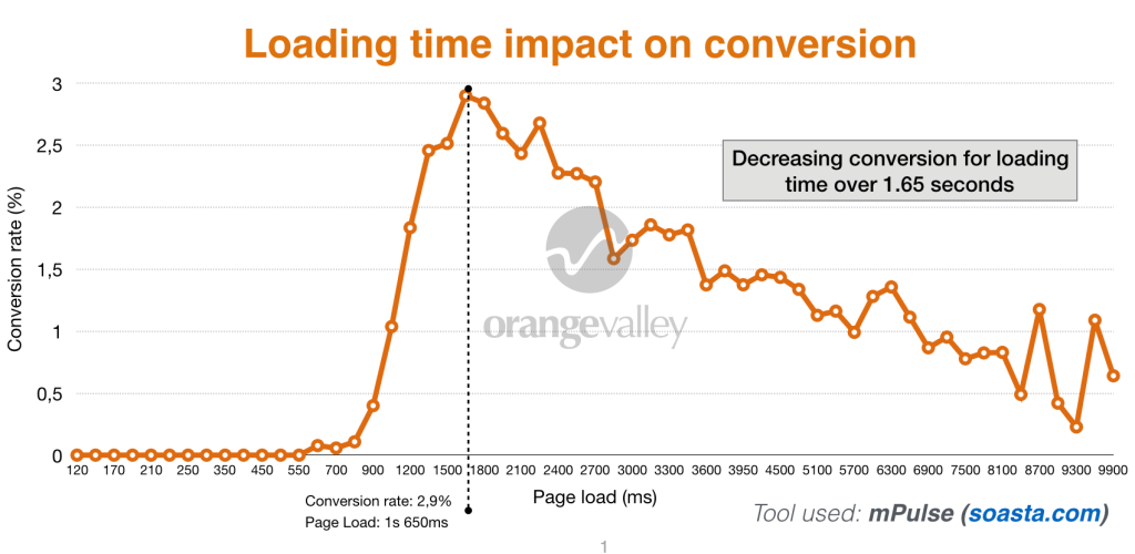 Loading time impact on site conversion