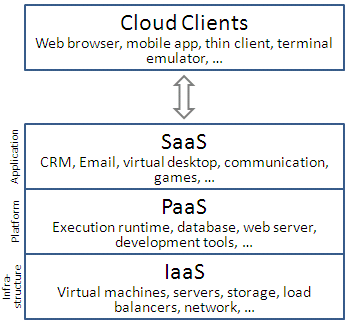 representation of the IaaS, PaaS and SaaS model