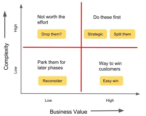 Value Vs Cost And Value Vs Complexity Hygger University