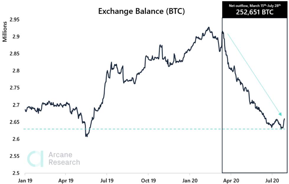 exchange balance bitcoin