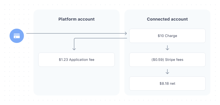 Stripe Connect Direct Charges Flow