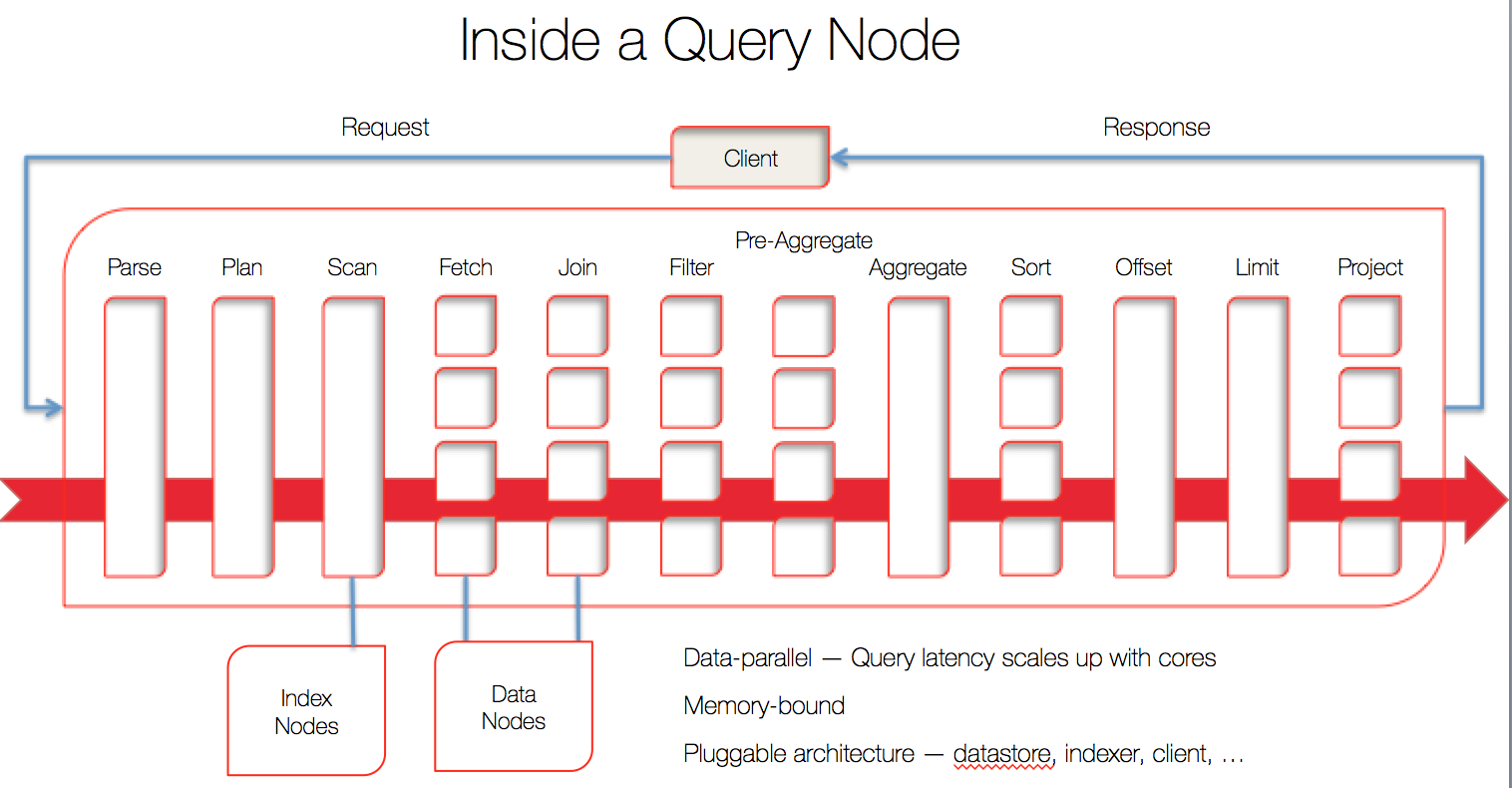 Understanding Index Scans in Couchbase N1QL Query - DZone