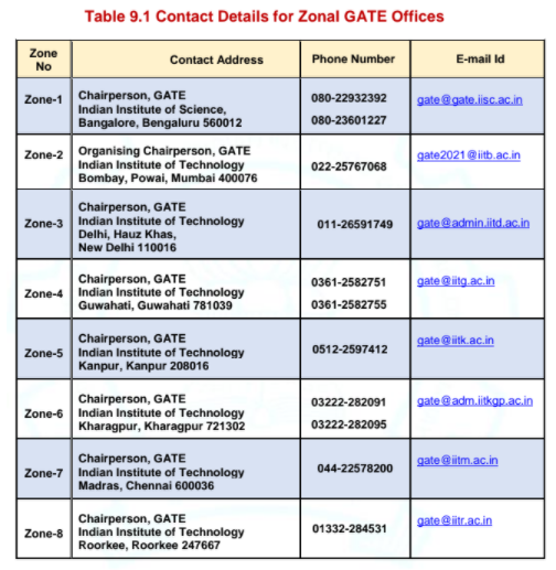 GATE 2022 Zonal Offices List