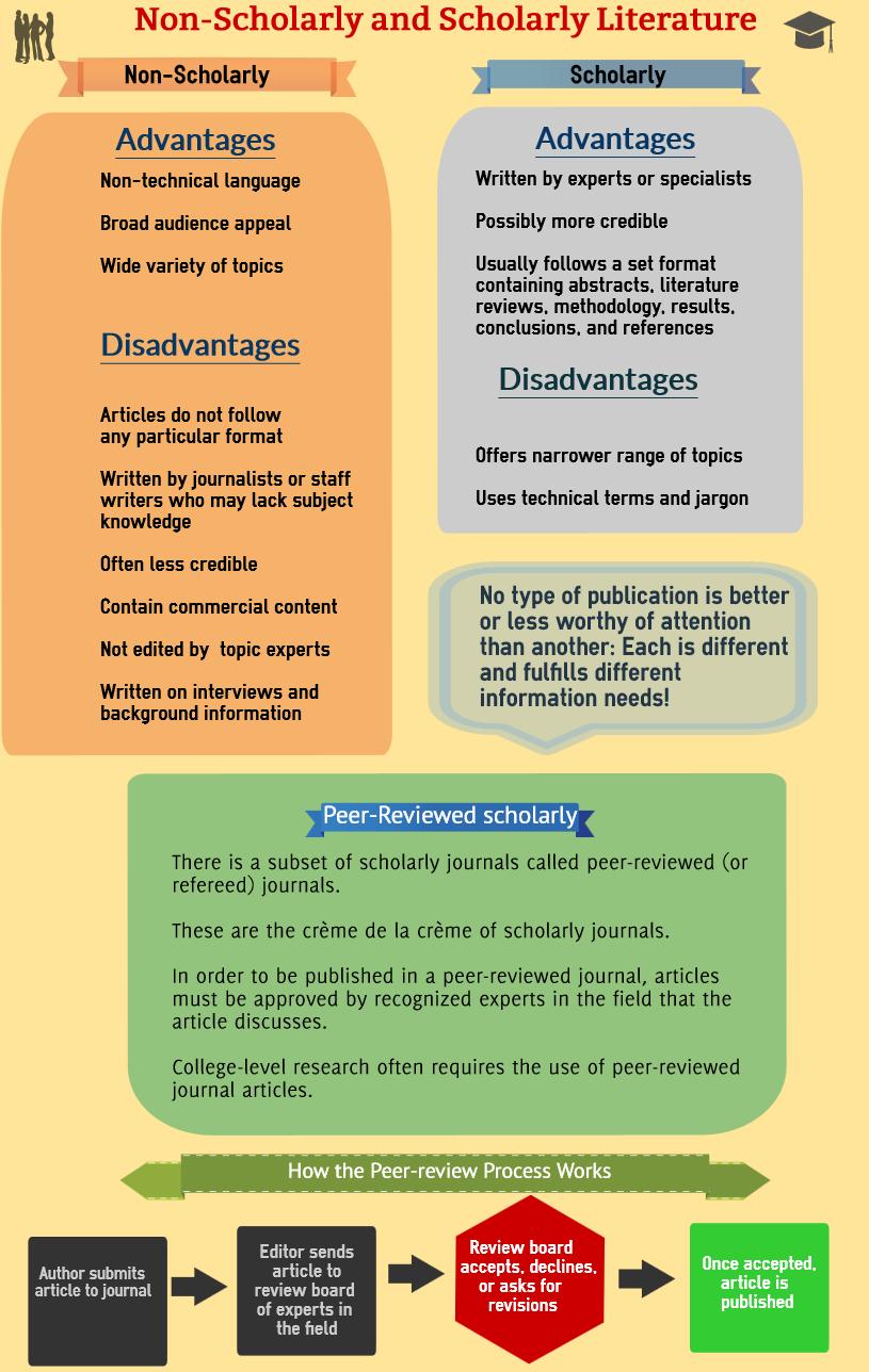 scholarlyandnonscholarly-1.jpg