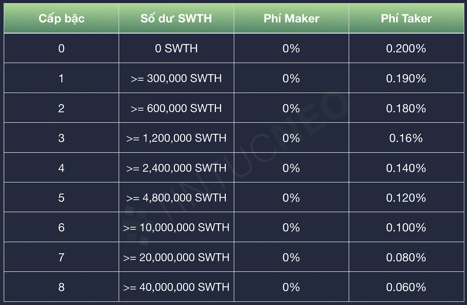 Phí giao dịch mới sàn giao dịch phi tập trung trên Neo Switcheo
