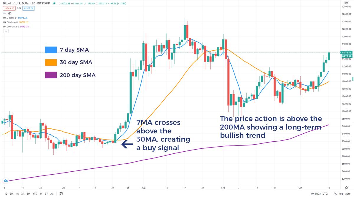 crypto charting)