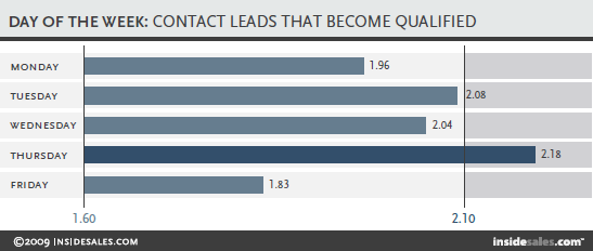 qualified leads, speed to lead statistics