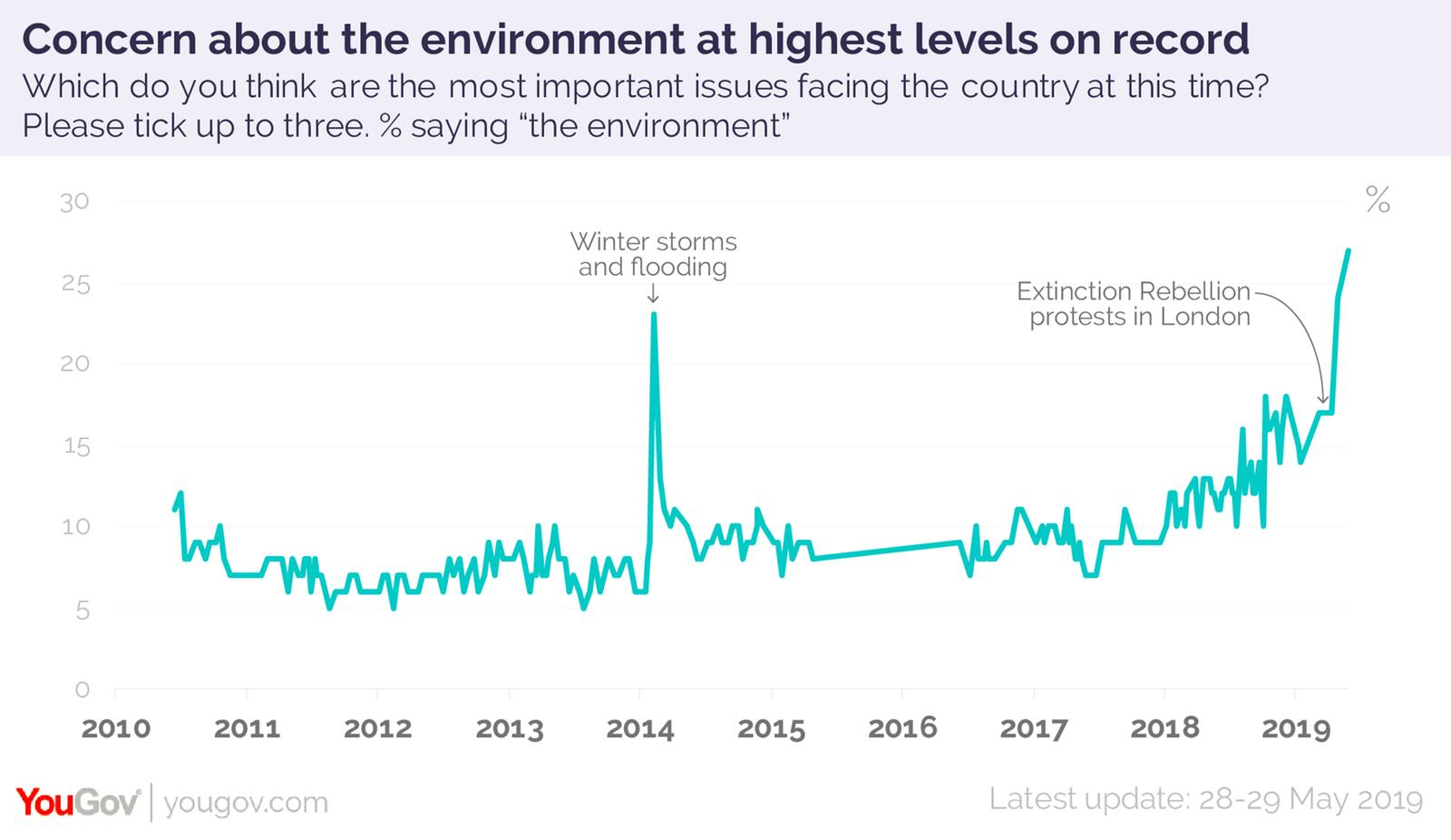 "Graph of survey results showing ""the environment"" is one of the three most important issues facing the country, with one peak of nearly 25% for the 2014 winter storms and flooding, and a second peak over 25% following XR's April rebellion."