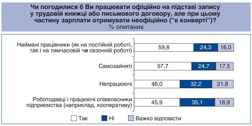 """Половина українців згодні отримувати зарплату """"в конвертах"""""""