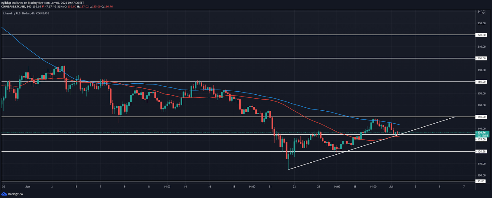 Litecoin price analysis: Litecoin retests $135 as support, prepares to move higher overnight?