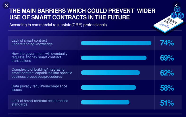 The main barriers which could prevent wider use of smart contracts