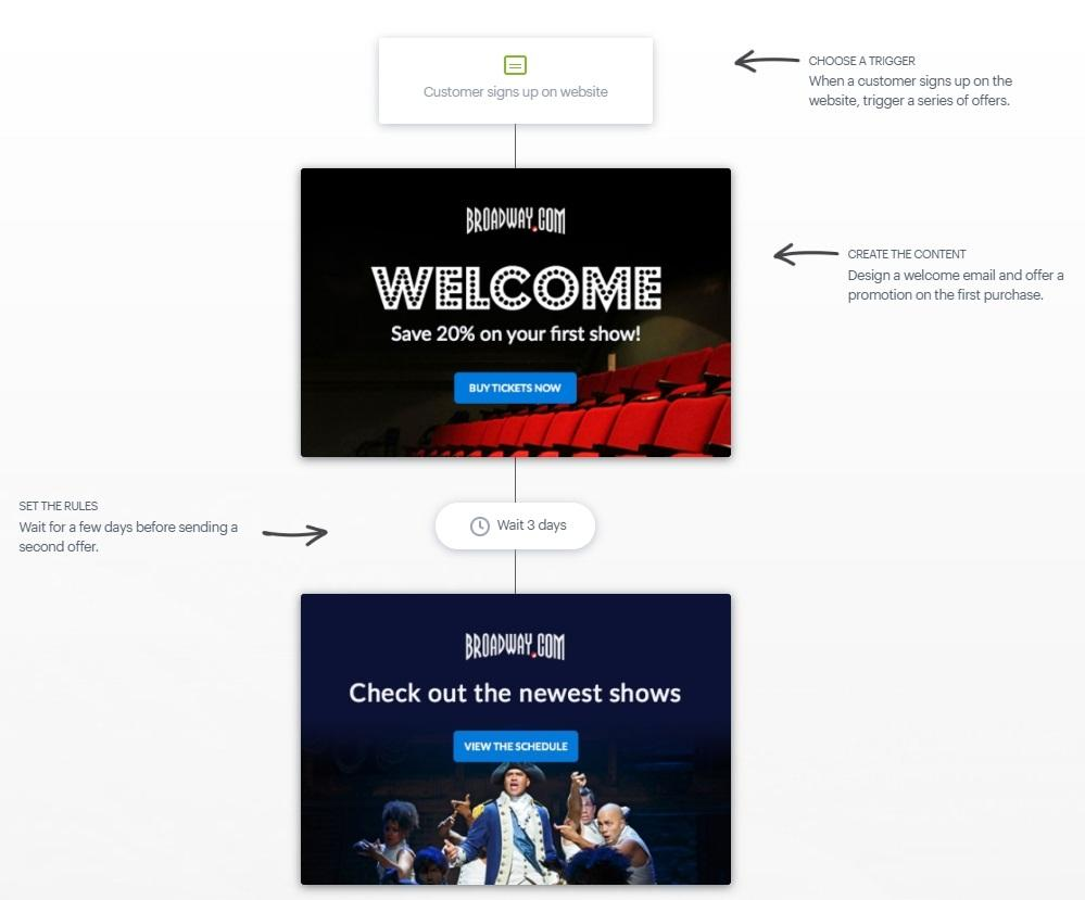 broadway.com welcome email example