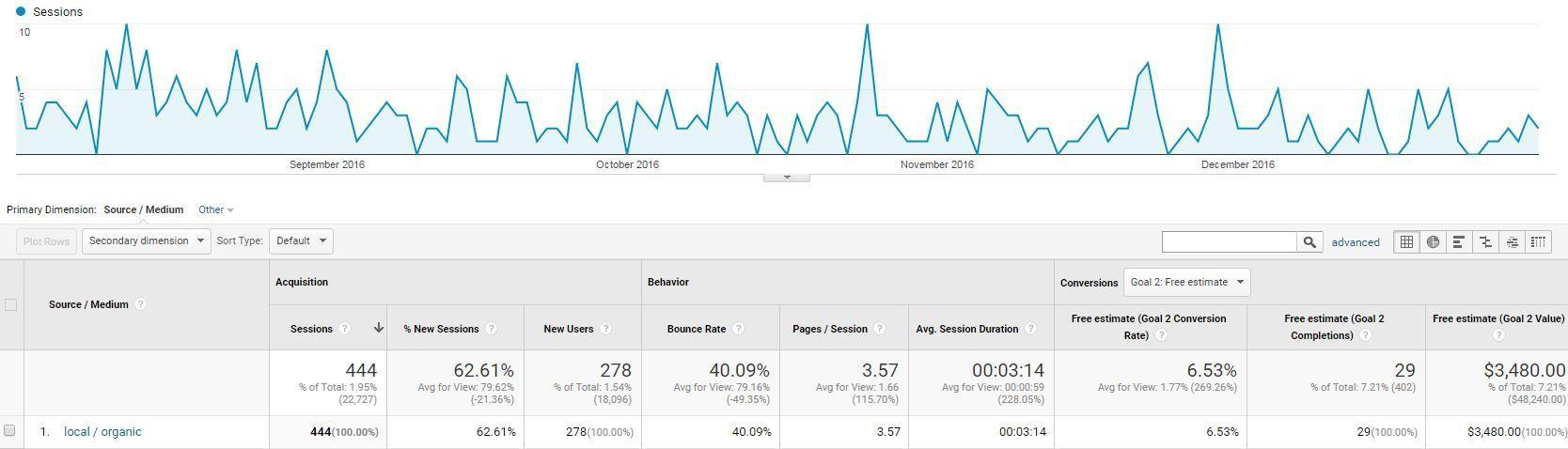 Google My Business UTM tracking URL source and medium set as displaying