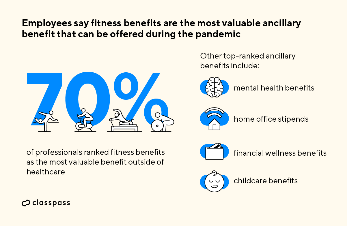 employees-say-fitness-benefits-are-valuable