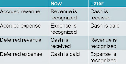 Accrued vs deferred revenue/expense