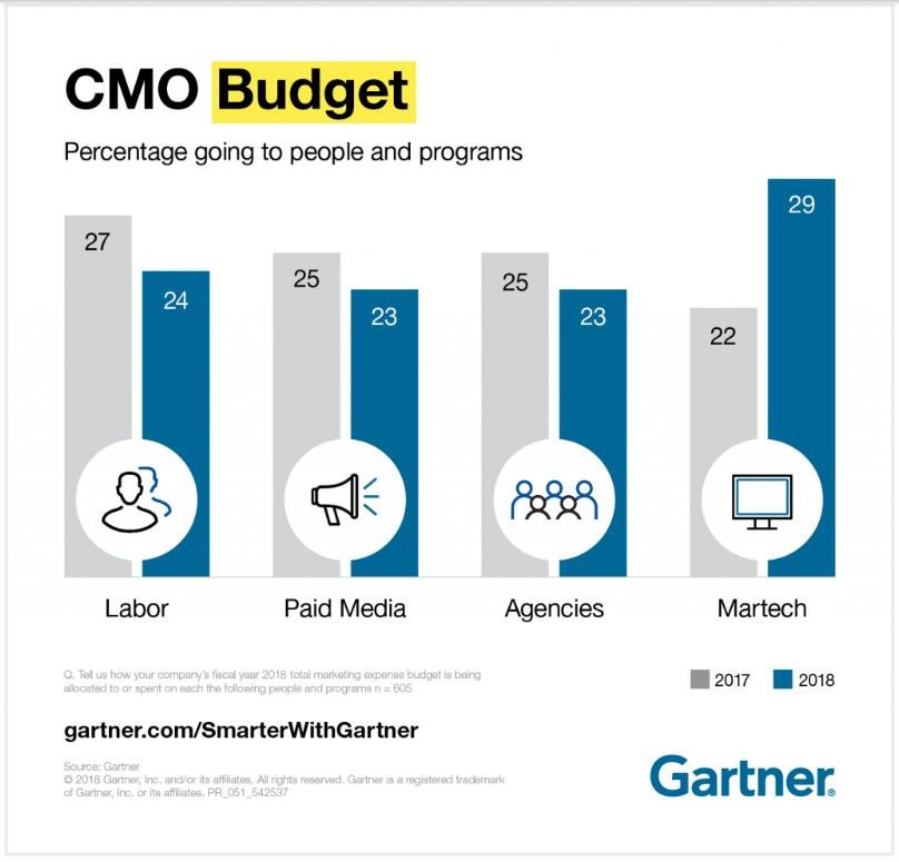 CMO Budget