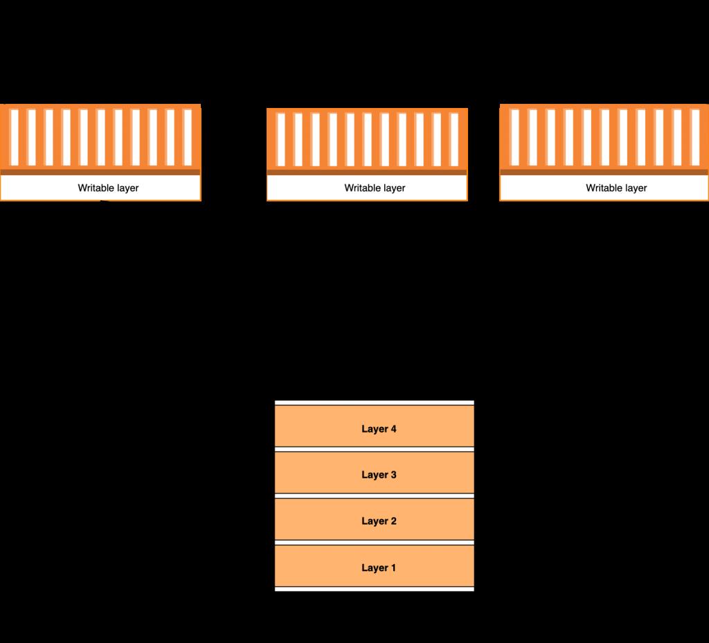 Docker build image