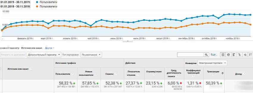 Динамика поискового трафика за год