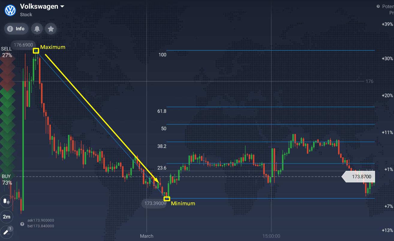 Applying Fibonacci Lines in Trading
