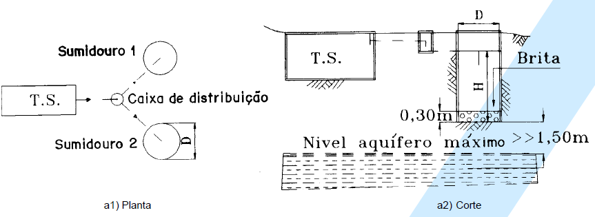 Esquema de construção de sumidouro.
