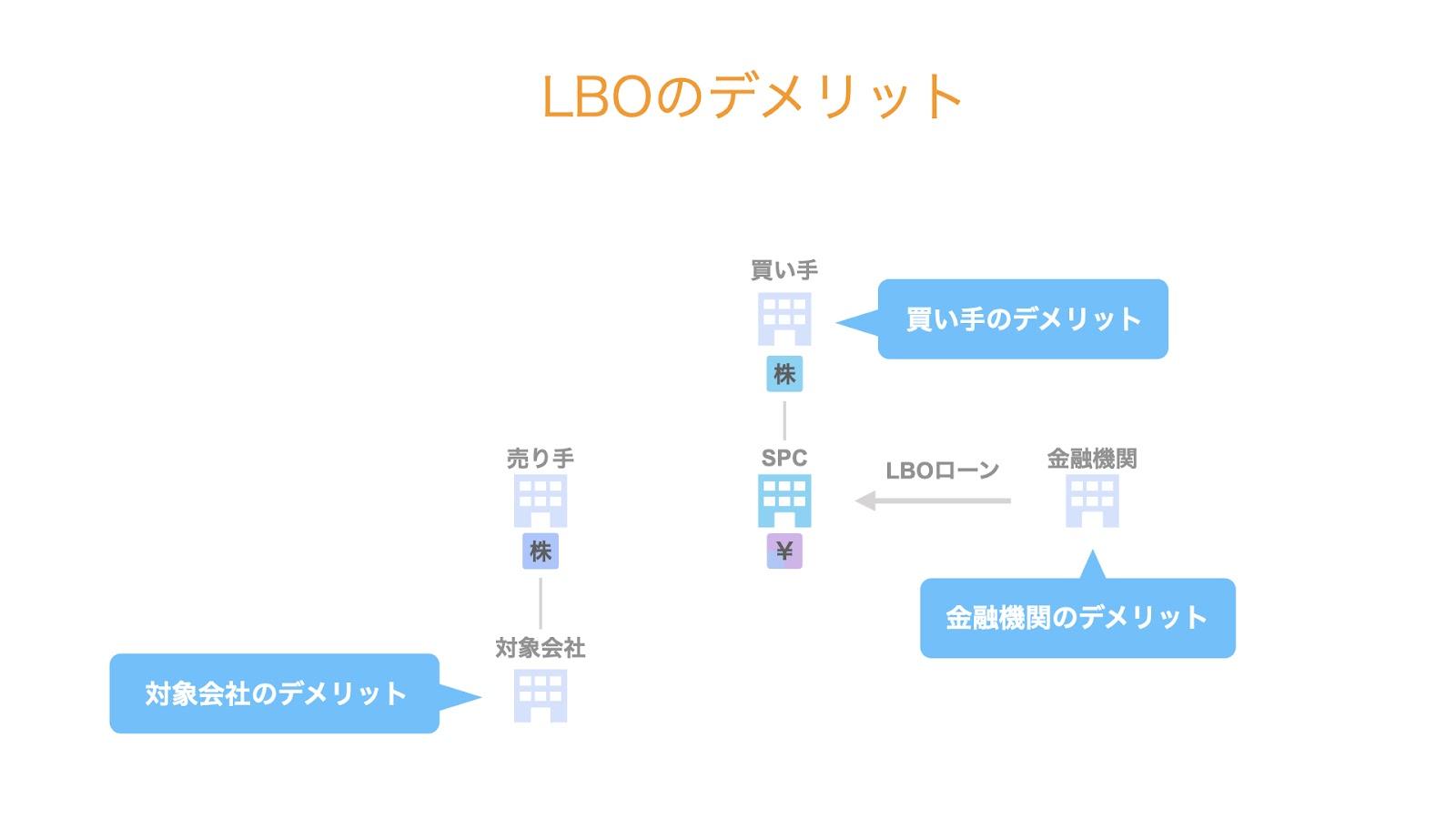 LBOのデメリット