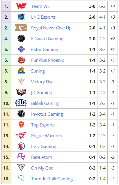 9-day LPL table