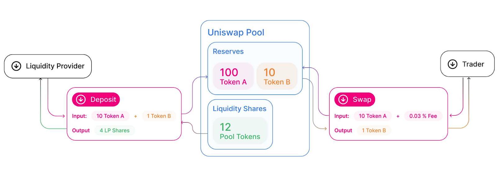 Криптовалюта UNI — Обзор внутреннего токена биржи Uniswap