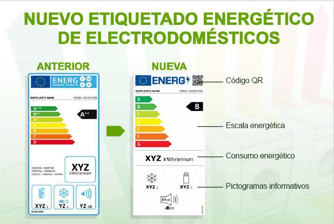 Llega la nueva etiqueta energética