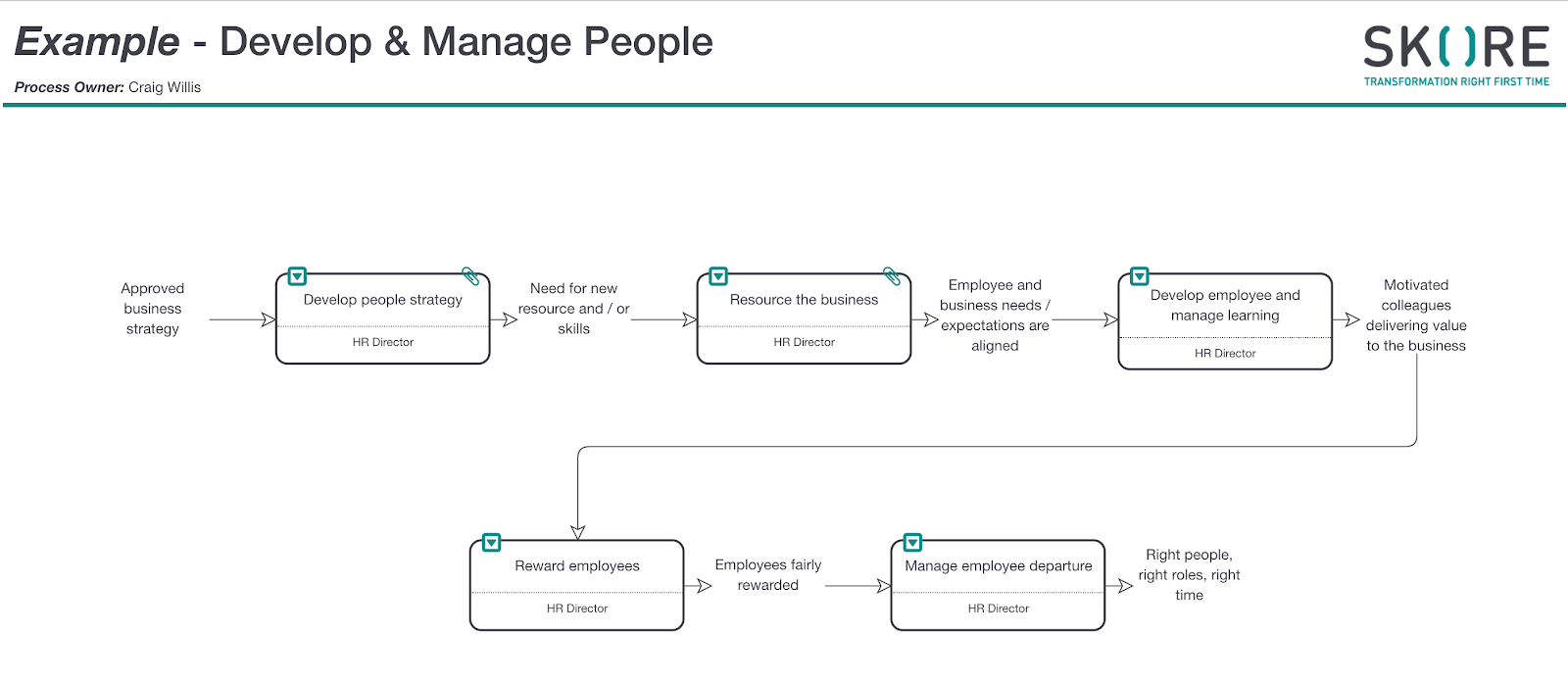 High level view of Skore Process map showing end to end employee lifecycle