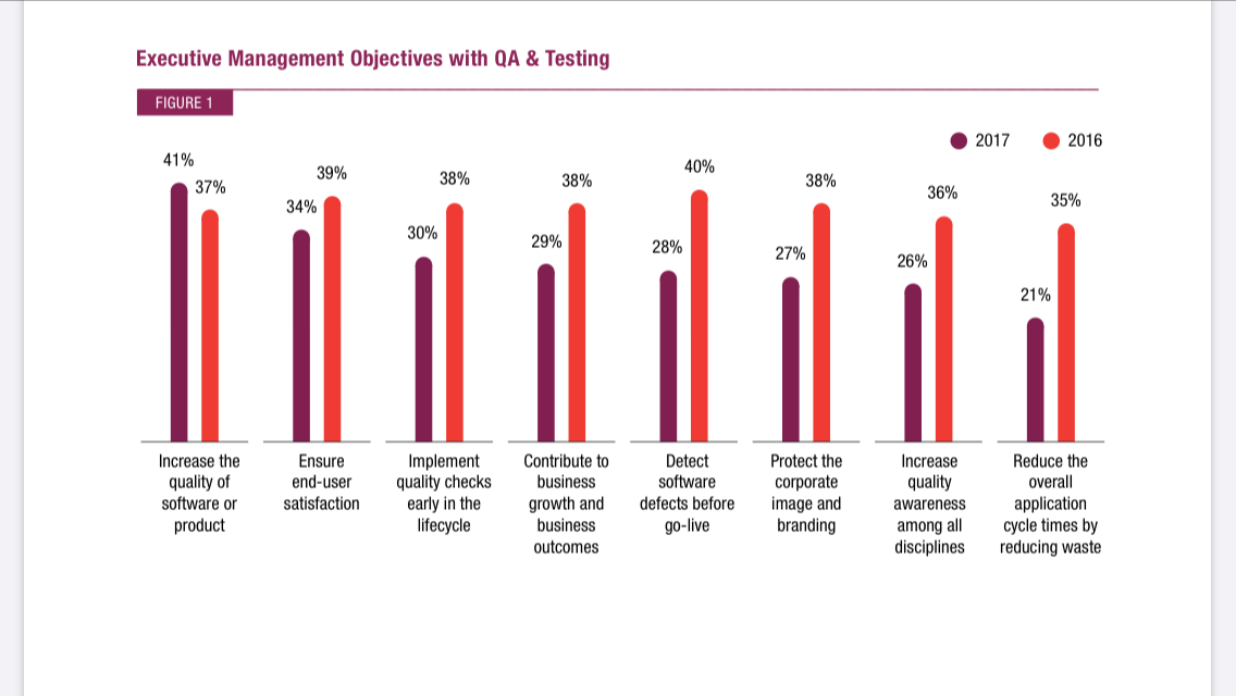 executive-management-objectives-with-QA-testing