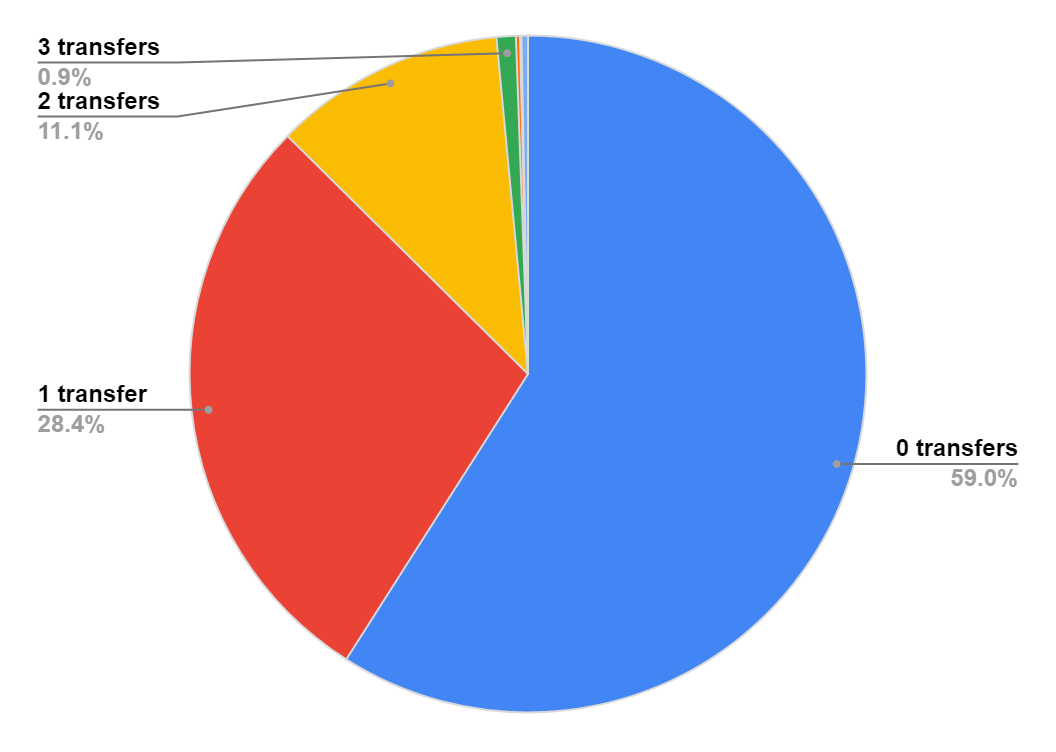 Season game – GW14 Statistical Analysis top transfers