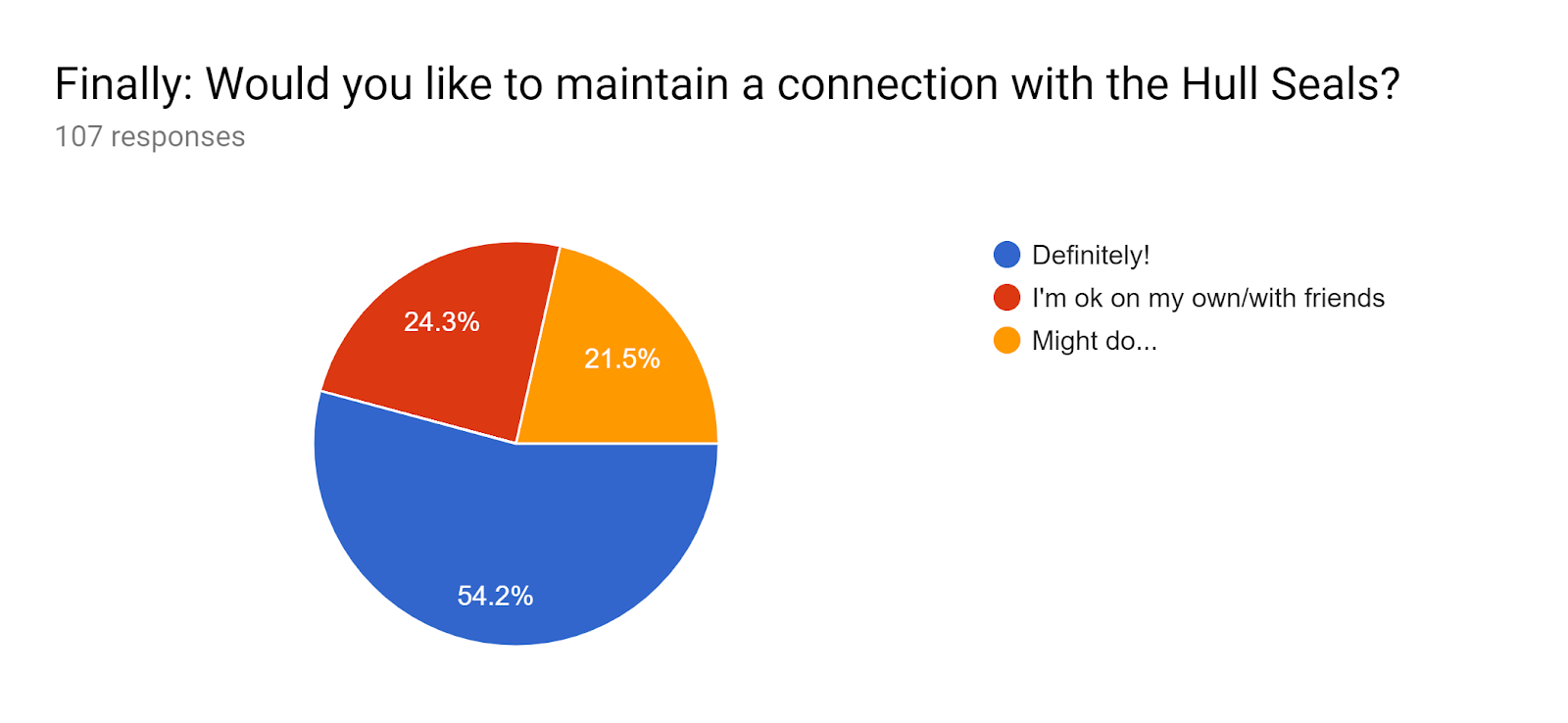 Forms response chart. Question title: Finally: Would you like to maintain a connection with the Hull Seals?. Number of responses: 107 responses.