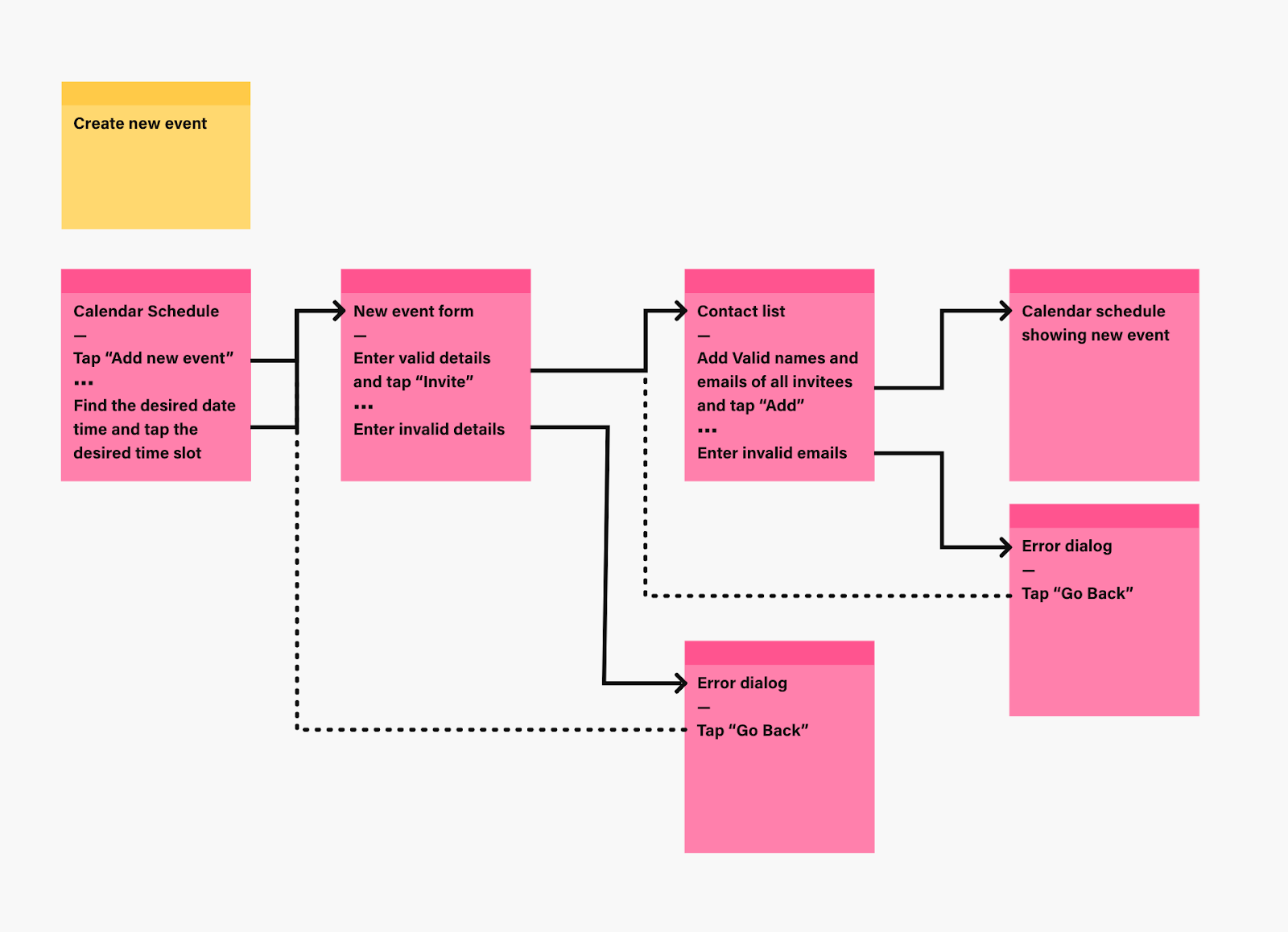 A UX flowchart for creating a new event in a calendar app includes branches for alternative states like when an error occurs.