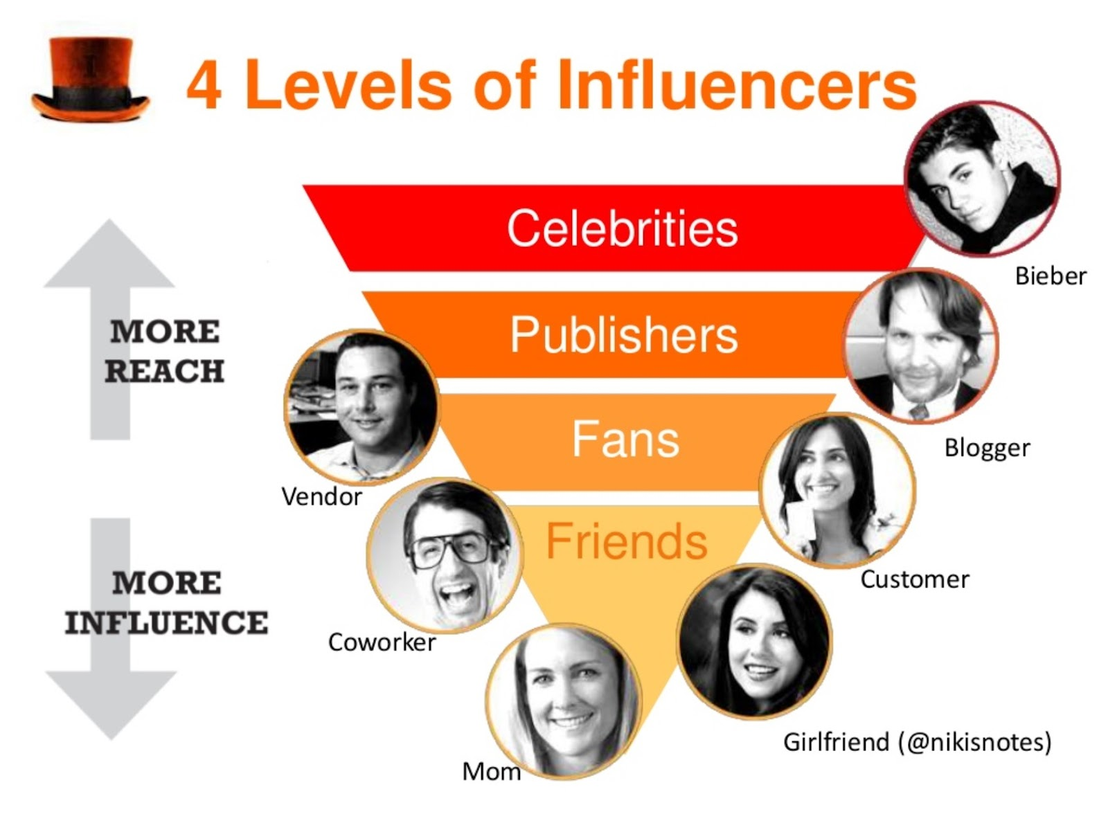 Influencer marketing cos'e-la guida definitiva al marketing che funziona-growth hacker-growth hacking-victor motricala-buzzoole