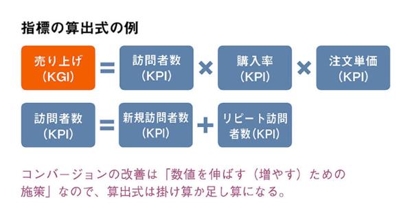 KPIツリーを構成する指標の算出式への分解
